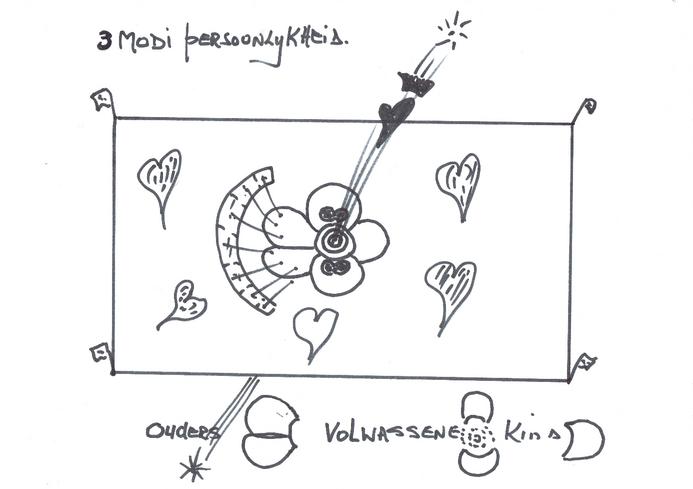 Op de afbeelding is een mat te zien met daarop weergegeven de volwassene, de ouder en het kind.