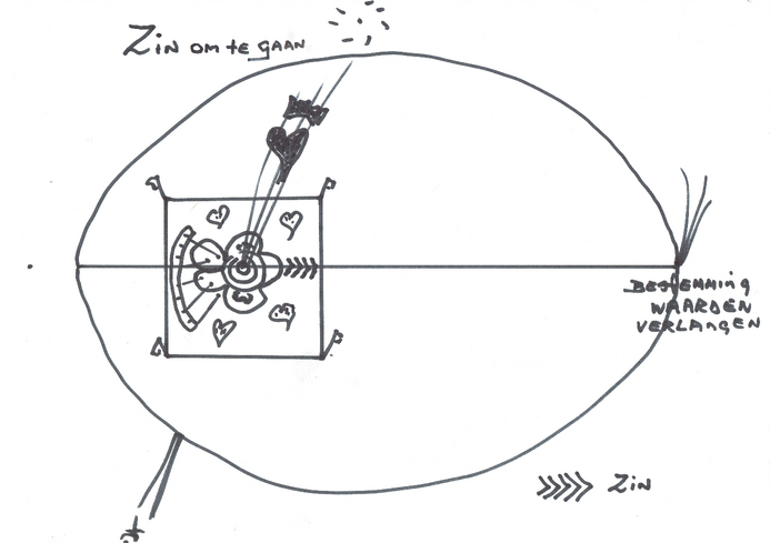 Op de afbeelding is een mat te zien met daarop een pijl vanaf de mat naar de horizon/levenslijn.